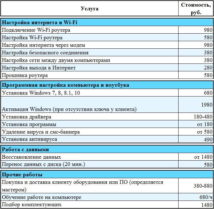 прайс-лист настройка интернета. Компьютерная помощь на дому в СПб