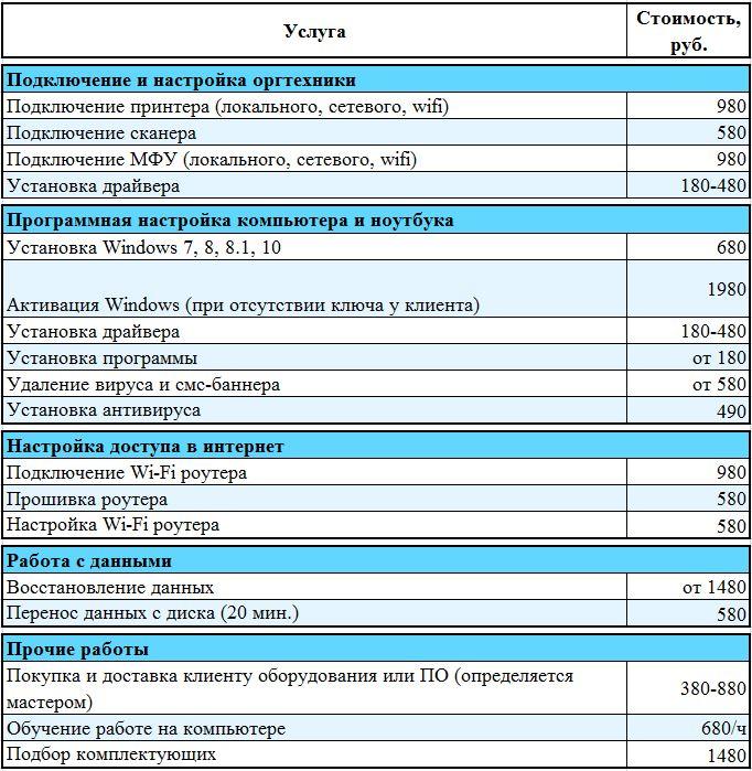 прайс-лист настройка оргтехники. Компьютерная помощь на дому в СПб