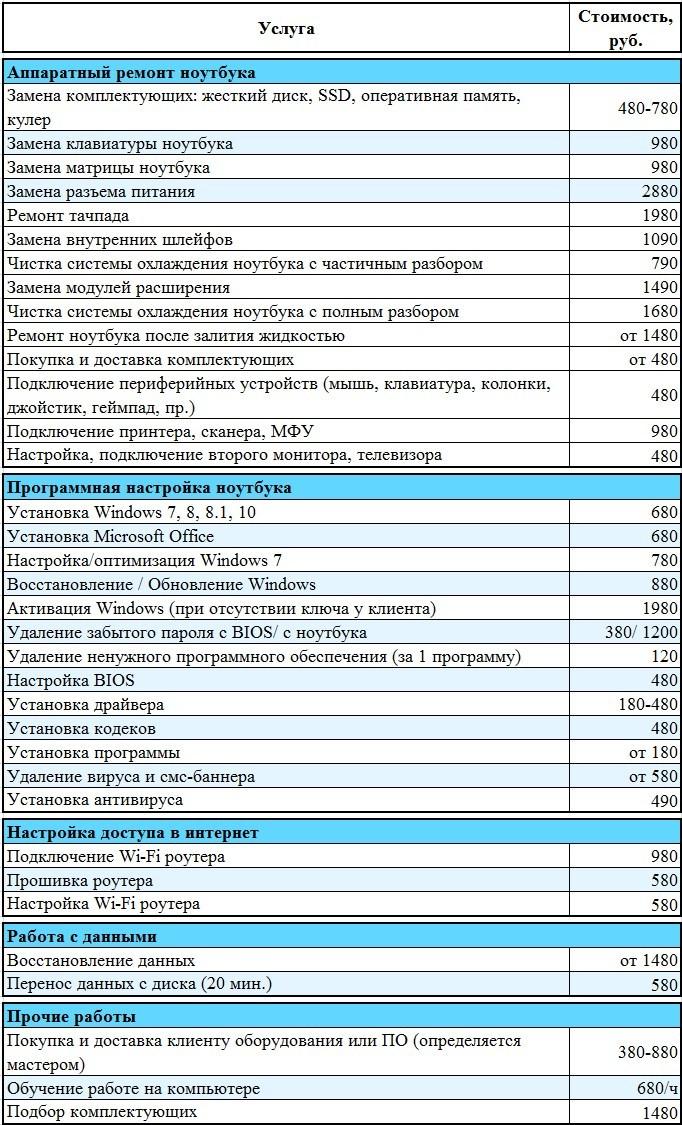 Ремонт ноутбуков. Компьютерная помощь на дому в СПб