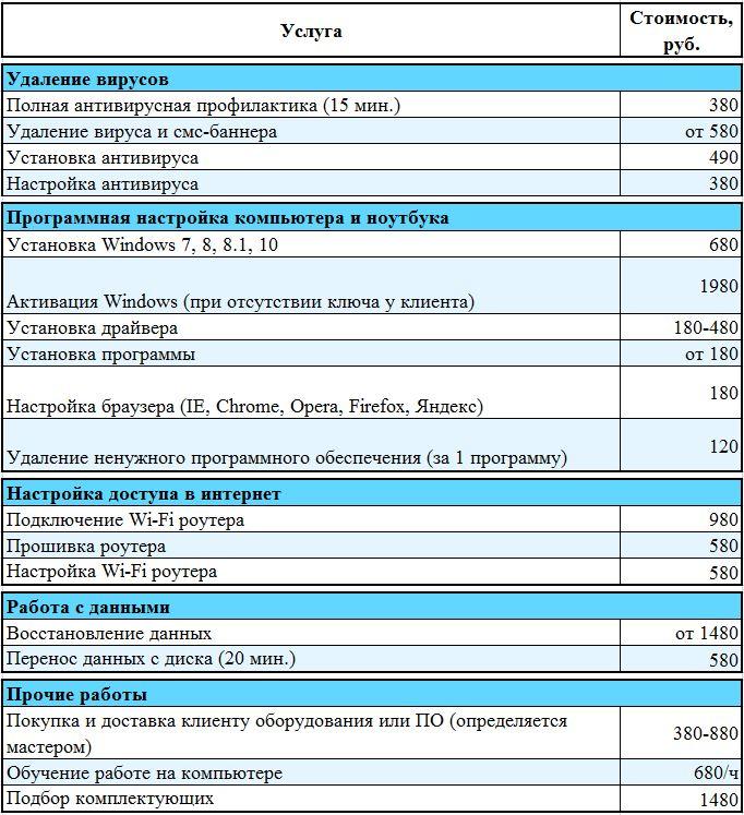 Удаление вирусов. Компьютерная помощь на дому в СПб
