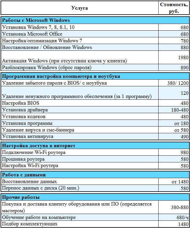 Работы с Windows. Компьютерная помощь на дому в СПб