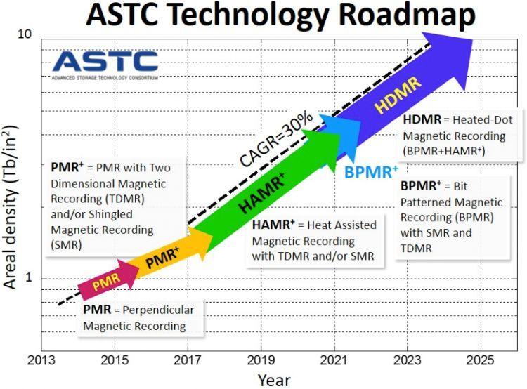 новые технологии создания HDD
