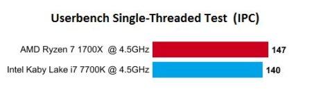 AMD-Ryzen-7-1700X-vs-i7-7700K-IPC-single-threaded