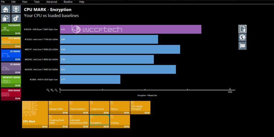 AMD-Ryzen-7-1800X-CPU-Mark-Encryption-1140x570. Официальные результаты тестирования процессора AMD Ryzen 7 1800X