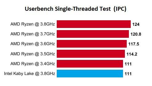 AMD-Ryzen-Vs-Kabylake-Single-THreaded-Test-IPC