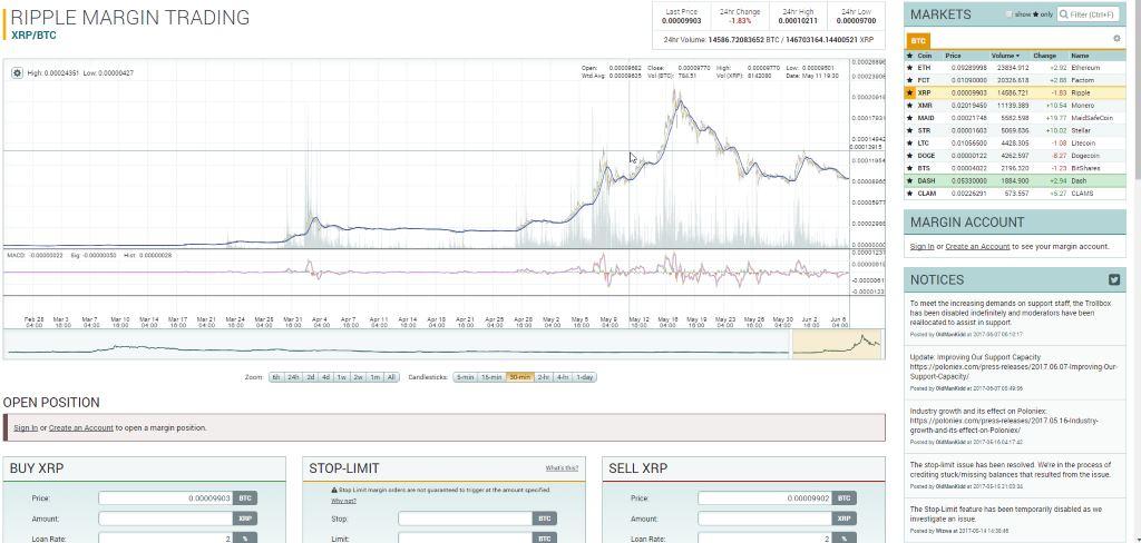 Лучшие биржи криптовалют - таблица с параметрами