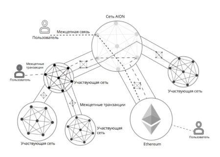 Структура работы сети AION