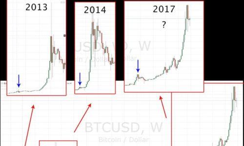 Что происходит с криптовалютой: две основные теории