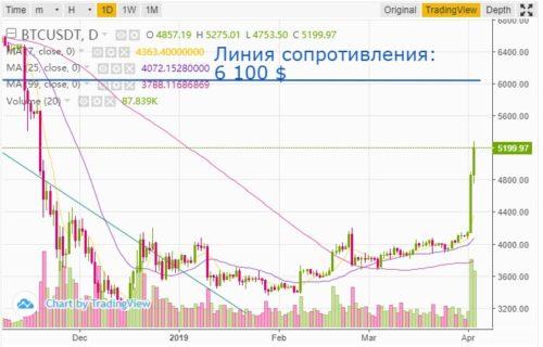 Рост биткоина: апрель 2019г. Анализ рынка криптовалют, прогноз