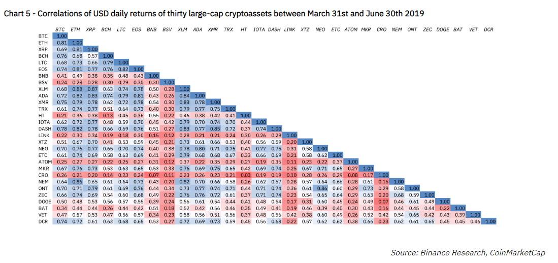 Обзор корреляции криптовалютза 2 квартал 2019г.