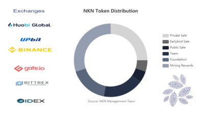 Криптовалюта NKN: обзор новой монеты на Binance