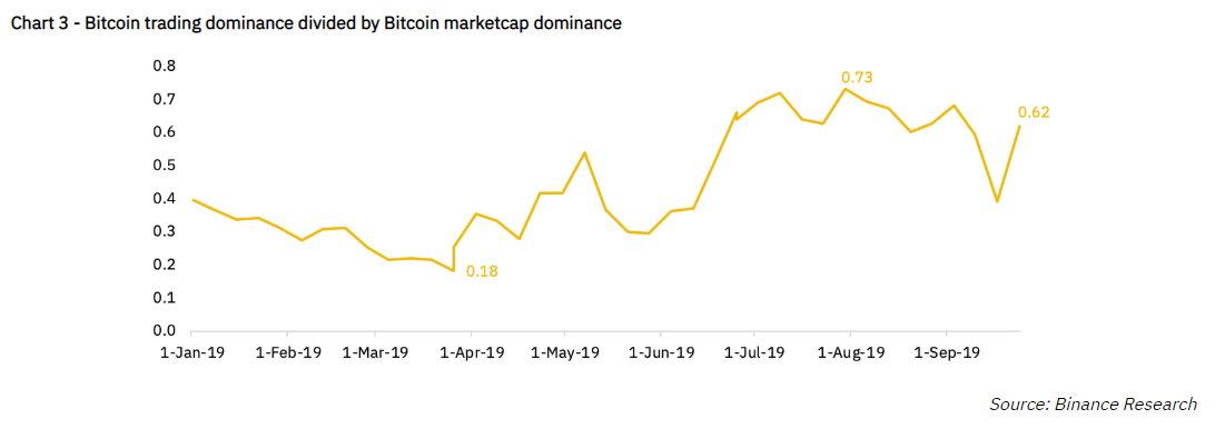 Обзор доминирования биткоина