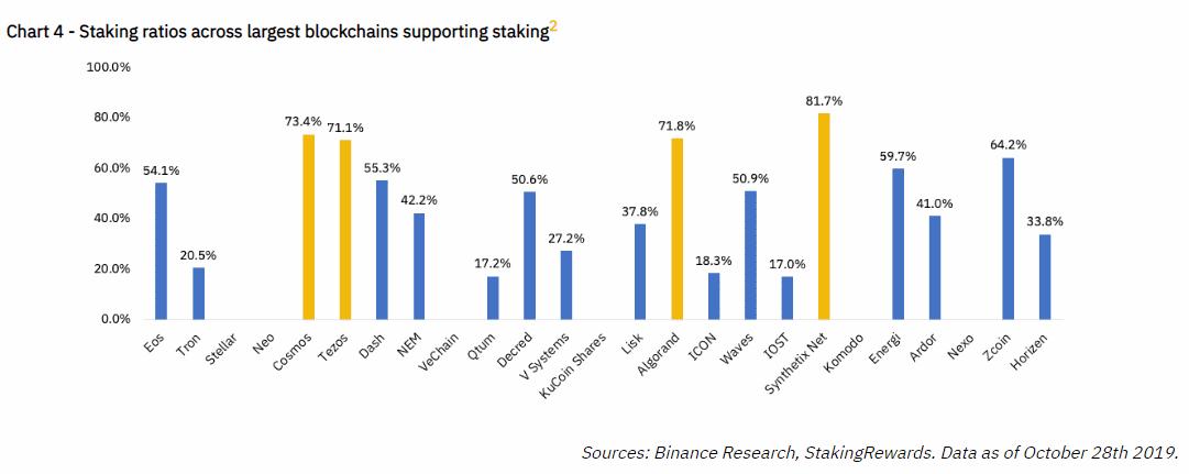 Стекинг монет - доходность основных криптовалют