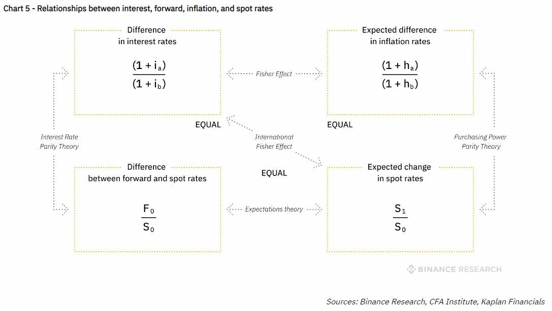 Стейкинг криптовалют и токенов - связь между параметрами активов