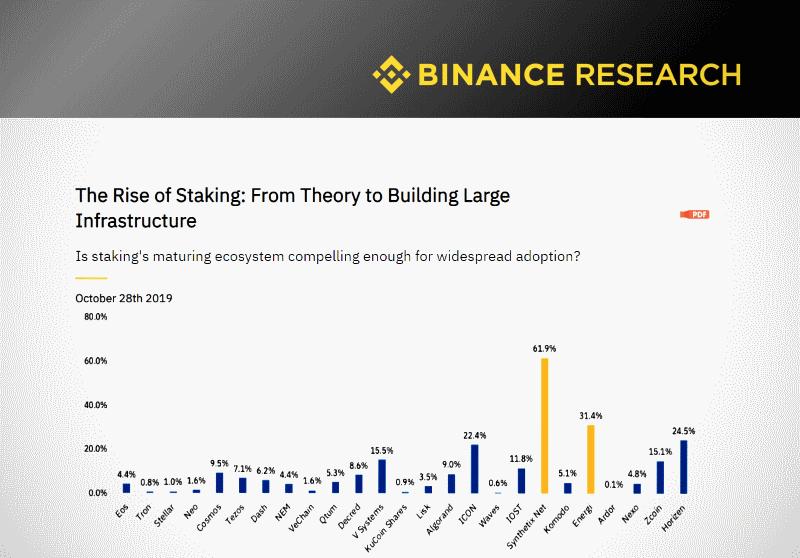Стекинг токенов и криптовалют: исследование системы PoS от Binance