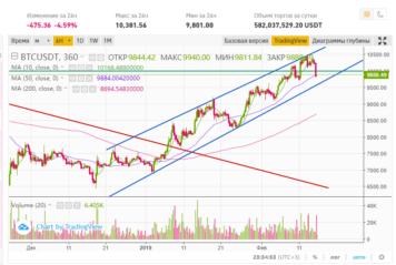 Что будет с биткоином весной 2020: прогноз и технический анализ